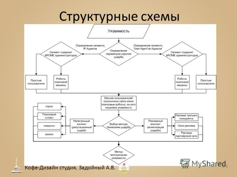 Структурные схемы 04 Кофе-Дизайн студия, Задойный А.В.