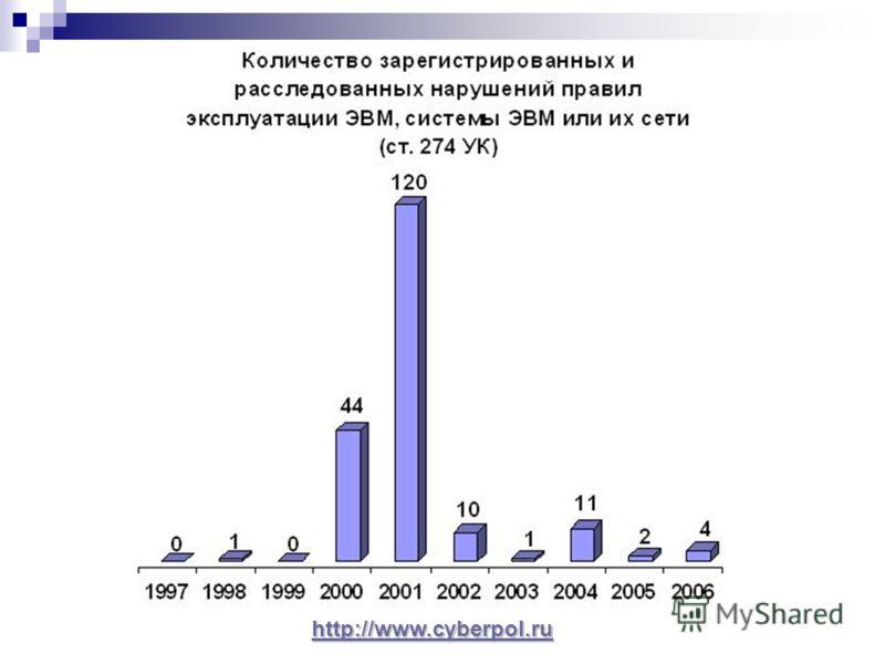 http://www.cyberpol.ru