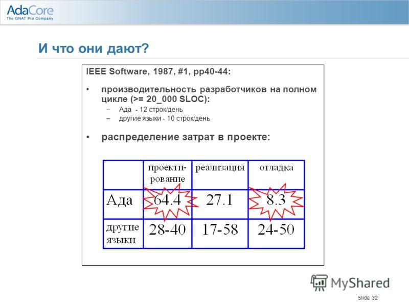 Slide 32 И что они дают? IEEE Software, 1987, #1, pp40-44: производительность разработчиков на полном цикле (>= 20_000 SLOC): –Ада - 12 строк/день –другие языки - 10 строк/день распределение затрат в проекте: