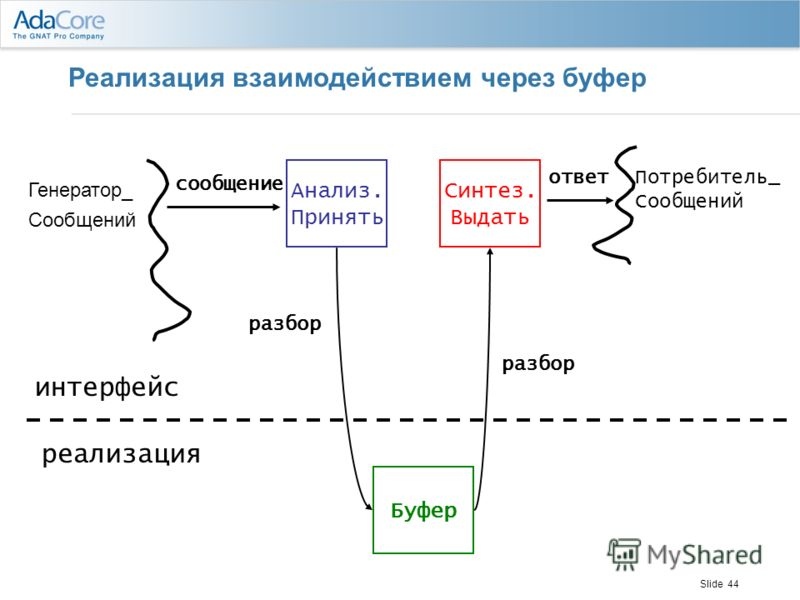 Slide 44 Реализация взаимодействием через буфер Генератор_ Сообщений Потребитель_ Сообщений Анализ. Принять Синтез. Выдать ответ сообщение интерфейс реализация Буфер разбор