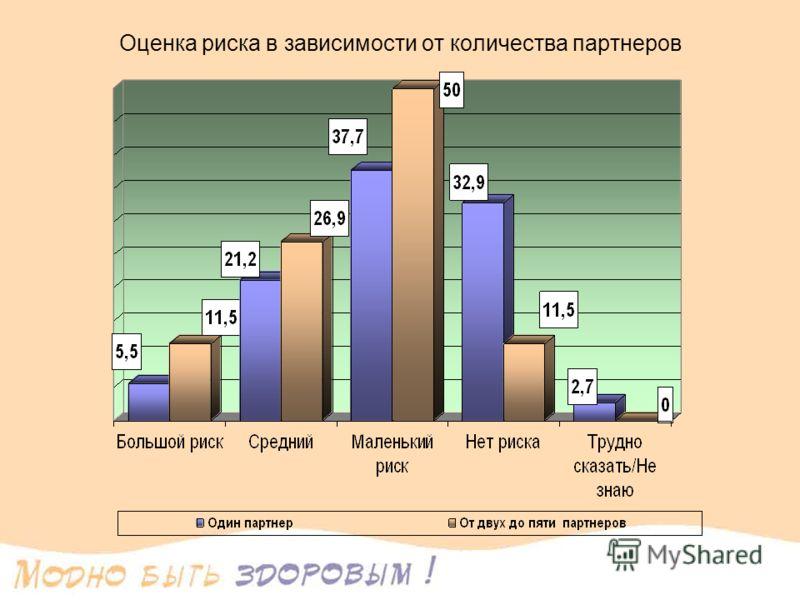 Оценка риска в зависимости от количества партнеров