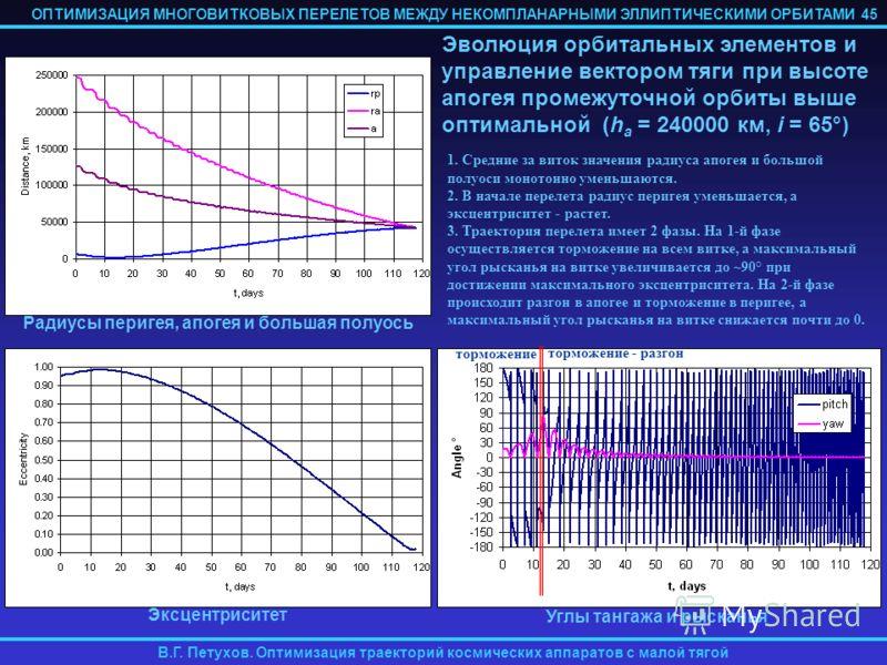 ОПТИМИЗАЦИЯ МНОГОВИТКОВЫХ ПЕРЕЛЕТОВ МЕЖДУ НЕКОМПЛАНАРНЫМИ ЭЛЛИПТИЧЕСКИМИ ОРБИТАМИ В.Г. Петухов. Оптимизация траекторий космических аппаратов с малой тягой 1. Средние за виток значения радиуса апогея и большой полуоси монотонно уменьшаются. 2. В начал