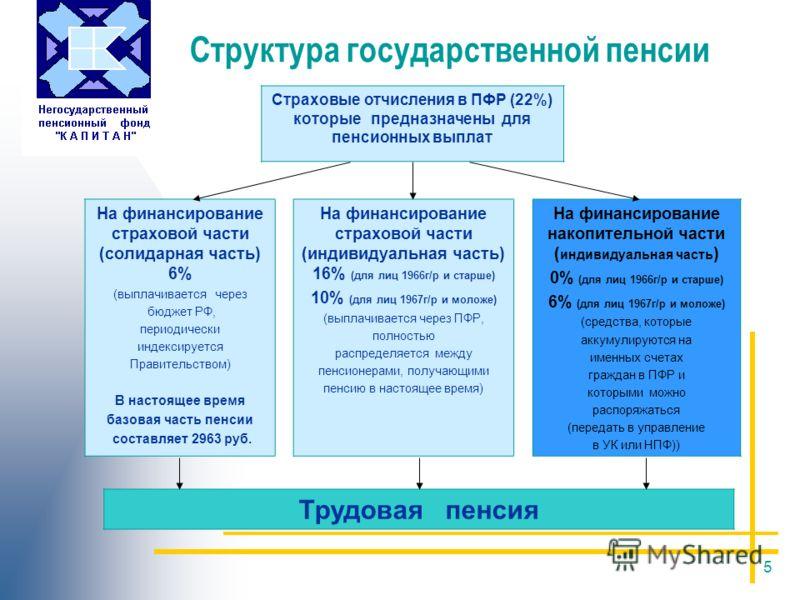 5 Структура государственной пенсии Страховые отчисления в ПФР (22%) которые предназначены для пенсионных выплат На финансирование страховой части (солидарная часть) 6% (выплачивается через бюджет РФ, периодически индексируется Правительством) В насто