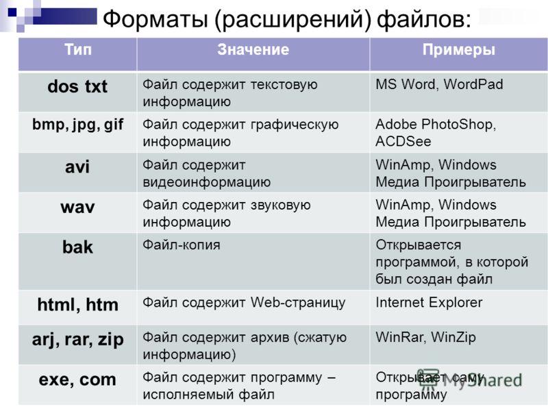 Форматы (расширений) файлов: ТипЗначениеПримеры dos txt Файл содержит текстовую информацию MS Word, WordPad bmp, jpg, gif Файл содержит графическую информацию Adobe PhotoShop, ACDSee avi Файл содержит видеоинформацию WinAmp, Windows Медиа Проигрывате