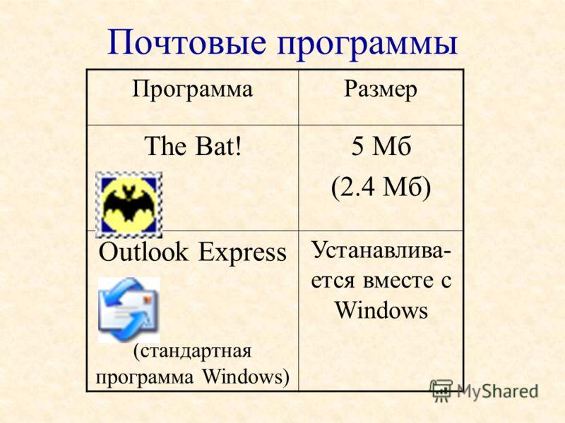 Почтовые программы ПрограммаРазмер The Bat!5 Мб (2.4 Мб) Outlook Express (стандартная программа Windows) Устанавлива- ется вместе с Windows