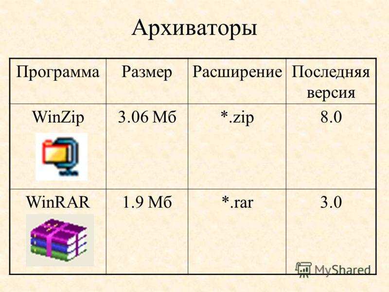 Архиваторы ПрограммаРазмерРасширениеПоследняя версия WinZip3.06 Мб*.zip8.0 WinRAR1.9 Мб*.rar3.0