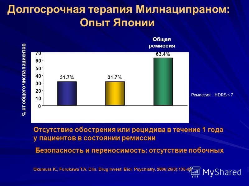 Okumura K., Furukawa T.A. Clin. Drug Invest. Biol. Psychiatry. 2006;26(3):135-42. 31.7% 63.4% 0 10 20 30 40 50 60 70 Ремиссия : HDRS 7 Отсутствие обострения или рецидива в течение 1 года у пациентов в состоянии ремиссии Безопасность и переносимость: