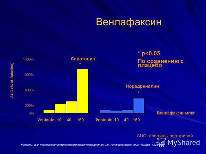 Венлафаксин Puozzo C. et al. Pharmacology and pharmacokinetics of milnacipran. Int. Clin. Psychopharmacol. 2002;17(Suppl 1):S25-S35. Серотонин Норадреналин * * * Vehicule 10 40 160 Vehicule 10 40 160 0% 200% 600% 1000% 1400% 1 AUC (% of Baseline) AUC