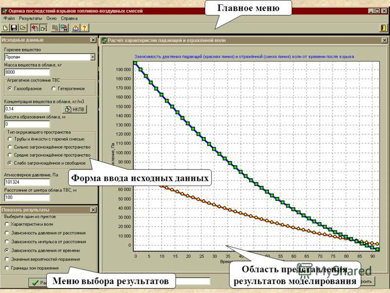 Главное меню Форма ввода исходных данных Меню выбора результатов Область представления результатов моделирования