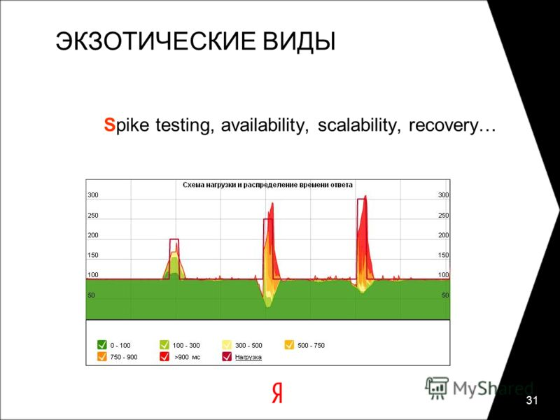 31 ЭКЗОТИЧЕСКИЕ ВИДЫ Spike testing, availability, scalability, recovery…