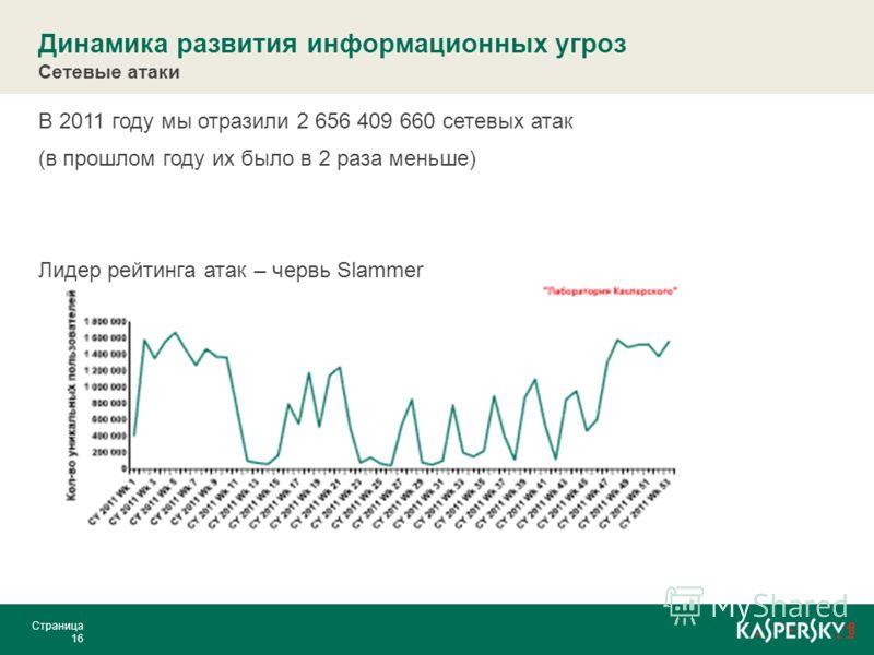 Динамика развития информационных угроз Сетевые атаки В 2011 году мы отразили 2 656 409 660 сетевых атак (в прошлом году их было в 2 раза меньше) Лидер рейтинга атак – червь Slammer Страница 16