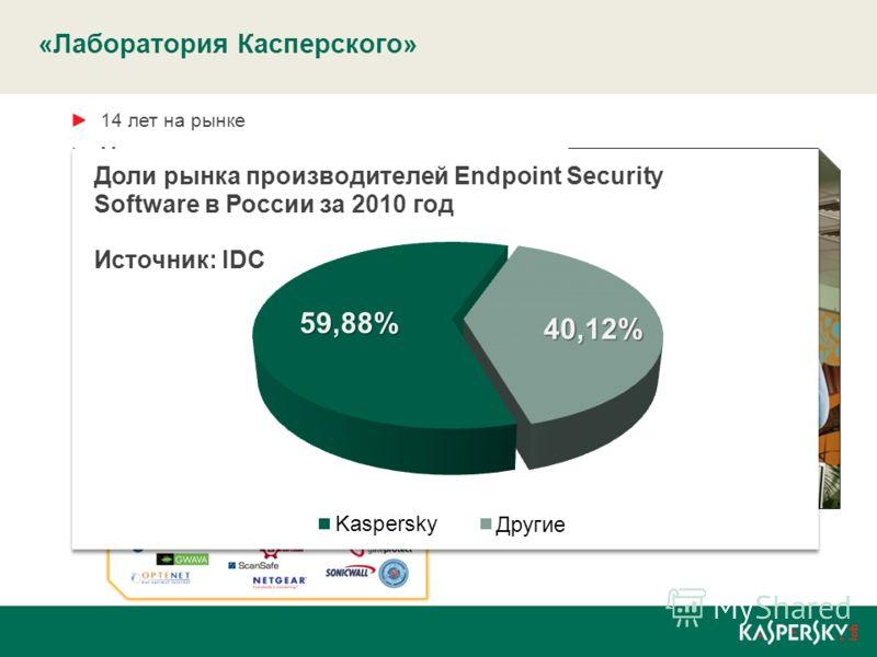 14 лет на рынке Международная компания Лидер российского рынка Защита более 300 миллионов рабочих мест Почти 10 миллионов активаций продуктов в месяц Более 200 патентов по всему миру Более 2300 сотрудников, из них 800 в R&D Более 130 технологических