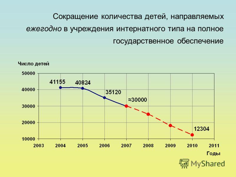 Сокращение количества детей, направляемых ежегодно в учреждения интернатного типа на полное государственное обеспечение