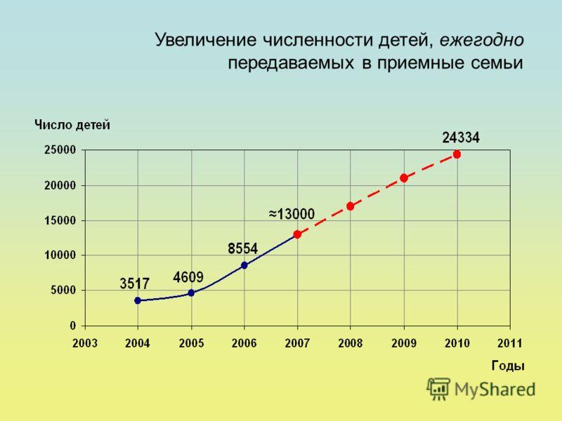 Увеличение численности детей, ежегодно передаваемых в приемные семьи