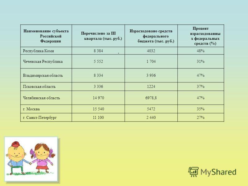 . Наименование субъекта Российской Федерации Перечислено за III квартала (тыс. руб.) Израсходовано средств федерального бюджета (тыс. руб.) Процент израсходованны х федеральных средств (%) Республика Коми8 384403248% Чеченская Республика5 5521 70431%