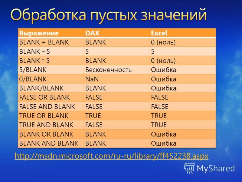 http://msdn.microsoft.com/ru-ru/library/ff452238.aspx
