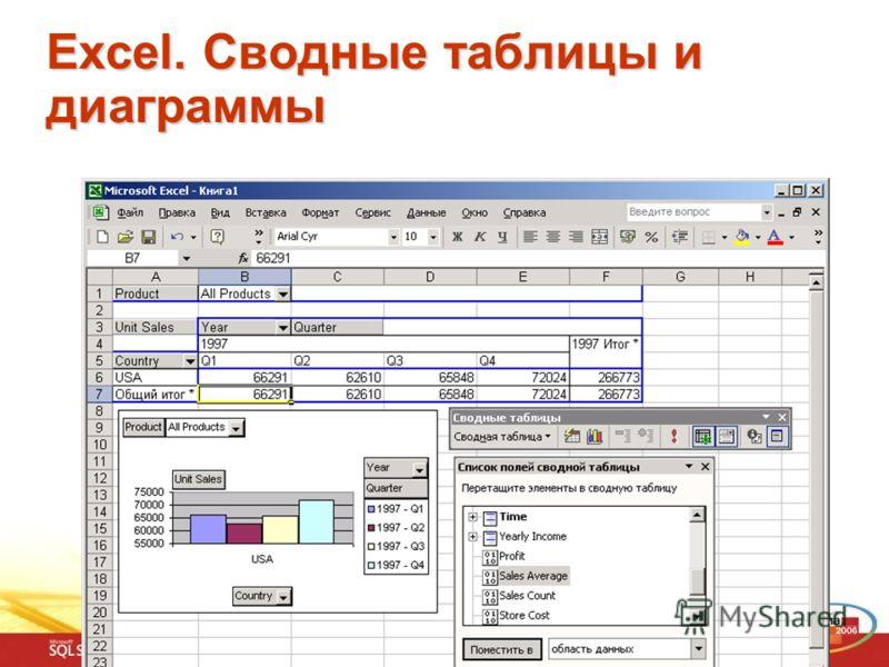 Excel. Сводные таблицы и диаграммы