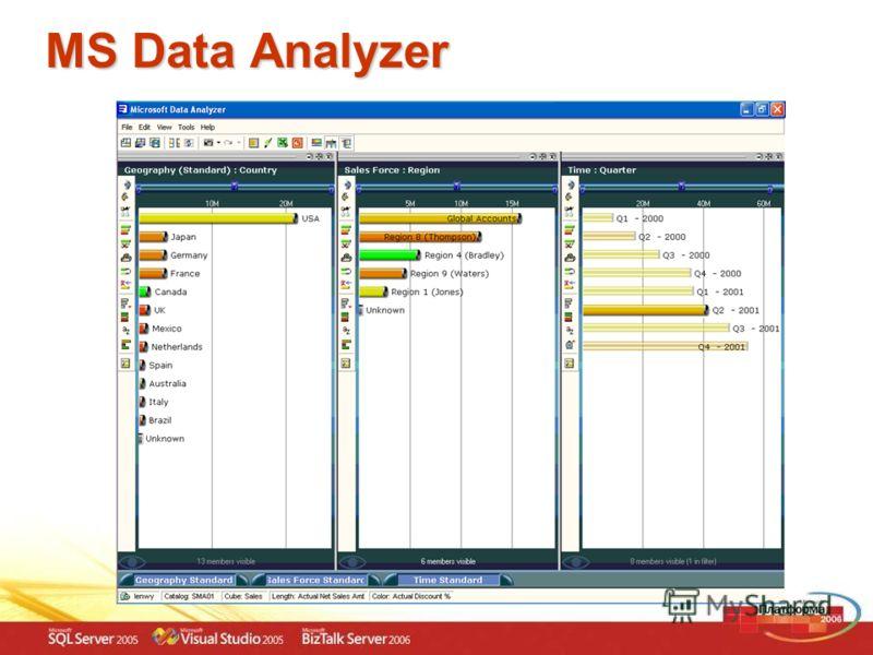 MS Data Analyzer