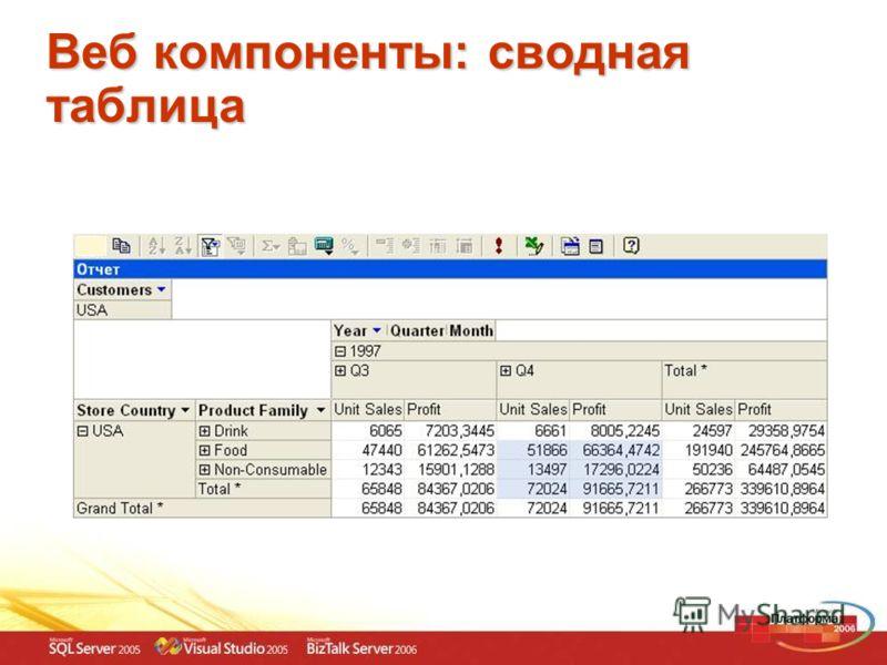Веб компоненты: сводная таблица