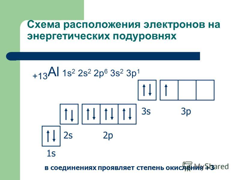 Схема расположения электронов на энергетических подуровнях +13 Al 1s 2 2s 2 2p 6 3s 2 3p 1 1s1s 2s2p 3s3p в соединениях проявляет степень окисления +3