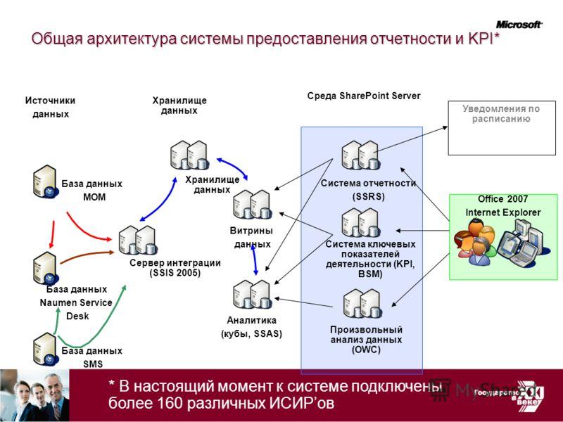 Общая архитектура системы предоставления отчетности и KPI* База данных MOM База данных SMS База данных Naumen Service Desk Источники данных Сервер интеграции (SSIS 2005) Хранилище данных Витрины данных Аналитика (кубы, SSAS) Среда SharePoint Server С