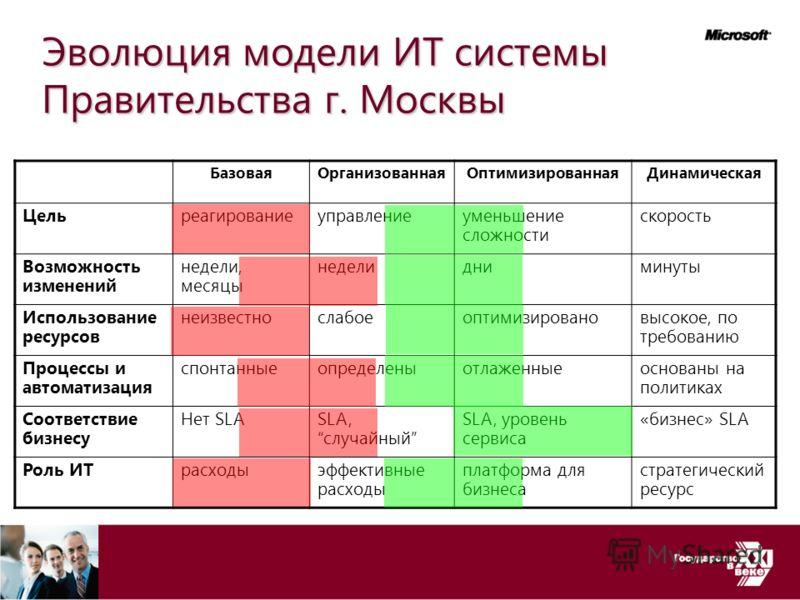 Эволюция модели ИТ системы Правительства г. Москвы БазоваяОрганизованнаяОптимизированнаяДинамическая Цельреагированиеуправлениеуменьшение сложности скорость Возможность изменений недели, месяцы неделидниминуты Использование ресурсов неизвестнослабоео