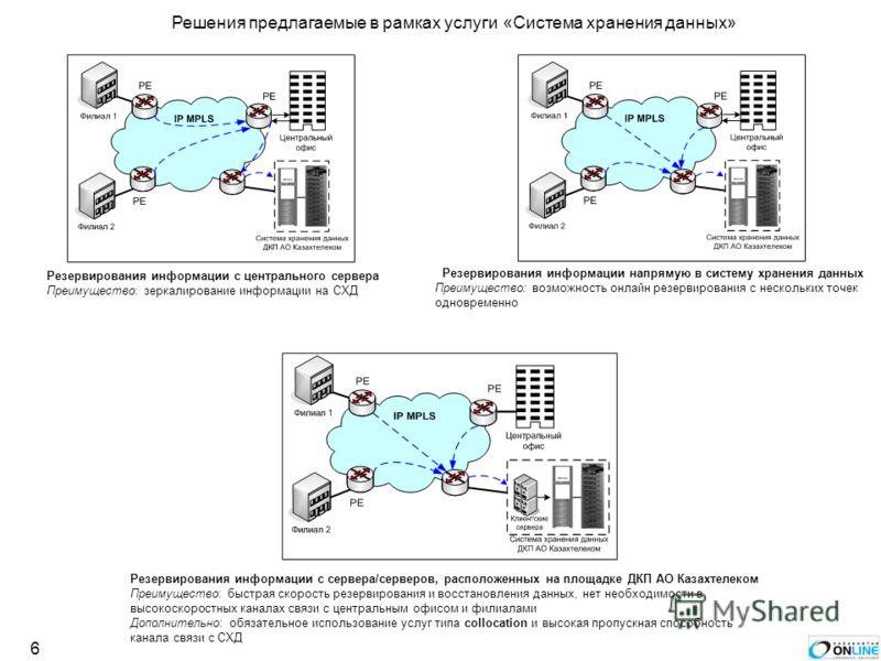 6 Резервирования информации с центрального сервера Преимущество: зеркалирование информации на СХД Резервирования информации напрямую в систему хранения данных Преимущество: возможность онлайн резервирования с нескольких точек одновременно Резервирова