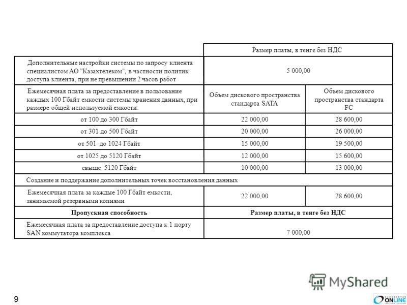 9 7 000,00 Ежемесячная плата за предоставление доступа к 1 порту SAN коммутатора комплекса Размер платы, в тенге без НДСПропускная способность 28 600,0022 000,00 Ежемесячная плата за каждые 100 Гбайт емкости, занимаемой резервными копиями Создание и