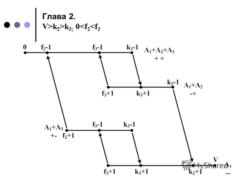 Глава 2. V>k 2 >k 3; 0