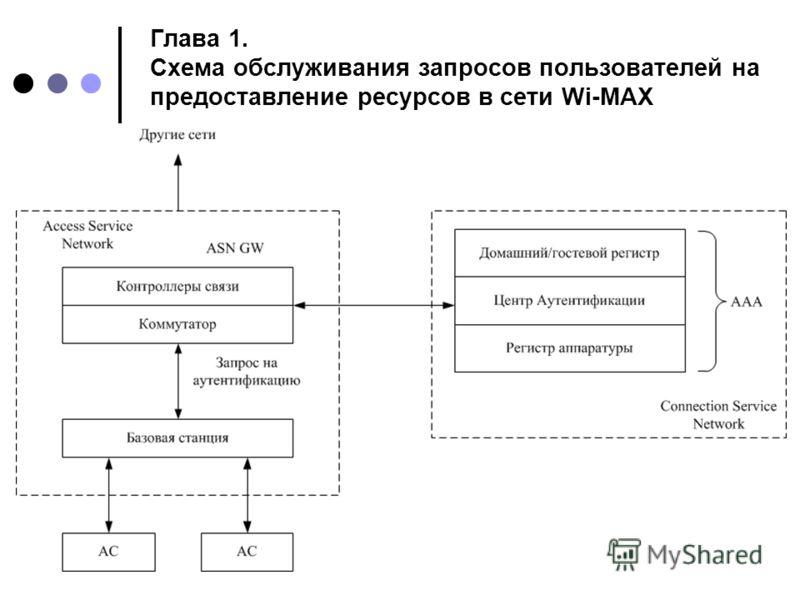 Глава 1. Схема обслуживания запросов пользователей на предоставление ресурсов в сети Wi-MAX