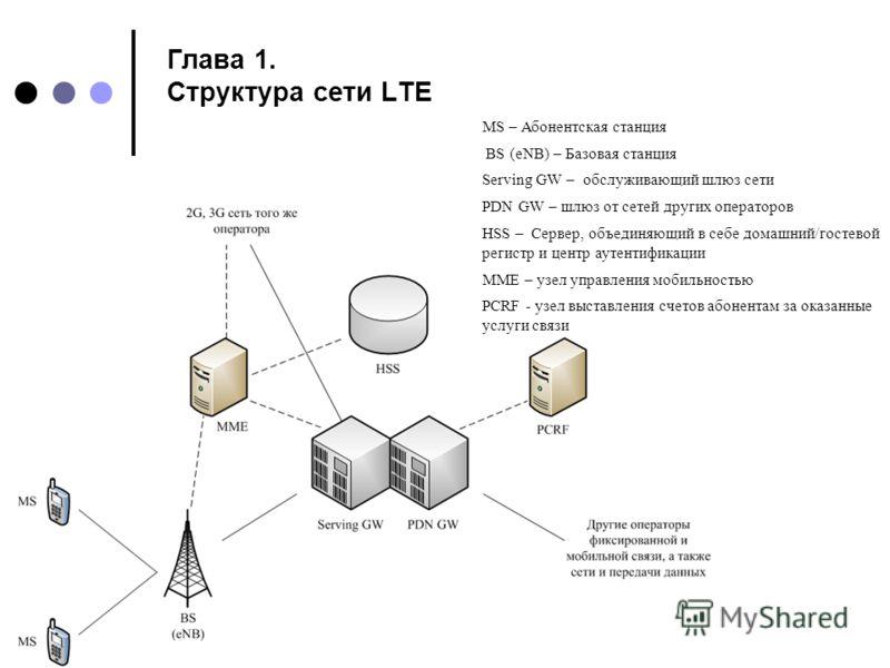 Глава 1. Структура сети LTE MS – Абонентская станция BS (eNB) – Базовая станция Serving GW – обслуживающий шлюз сети PDN GW – шлюз от сетей других операторов HSS – Сервер, объединяющий в себе домашний/гостевой регистр и центр аутентификации MME – узе