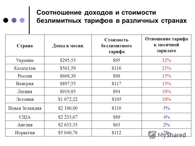 Соотношение доходов и стоимости безлимитных тарифов в различных странах СтранаДоход в месяц Стоимость безлимитного тарифа Отношение тарифа к месячной зарплате Украина$295,53$9532% Казахстан$561,59$11621% Россия$668,30$9815% Венгрия$897,55$11713% Латв
