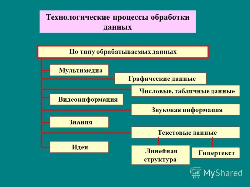 Технологические процессы обработки данных По типу обрабатываемых данных Мультимедиа Графические данные Числовые, табличные данные Видеоинформация Звуковая информация Знания Идеи Текстовые данные Линейная структура Гипертекст