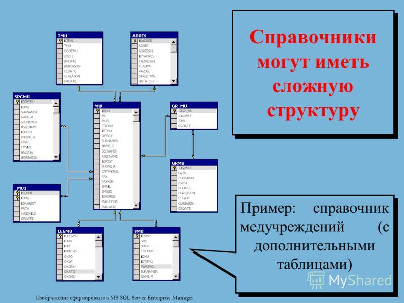 Справочники могут иметь сложную структуру Изображение сформировано в MS SQL Server Enterprise Manager Пример: справочник медучреждений (с дополнительными таблицами)