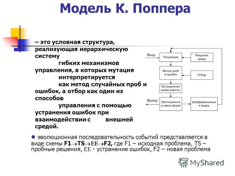 Модель К. Поппера эволюционная последовательность событий представляется в виде схемы F1 TS F2, где F1 – исходная проблема, TS – пробные решения, - устранение ошибок, F2 – новая проблема – это условная структура, реализующая иерархическую систему гиб