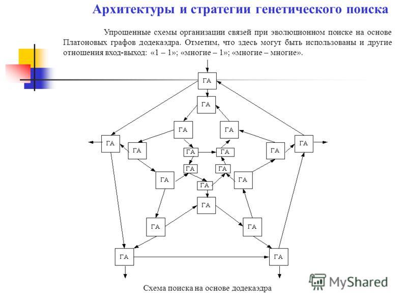 Упрощенные схемы организации связей при эволюционном поиске на основе Платоновых графов додекаэдра. Отметим, что здесь могут быть использованы и другие отношения вход-выход: «1 – 1»; «многие – 1»; «многие – многие». Архитектуры и стратегии генетическ