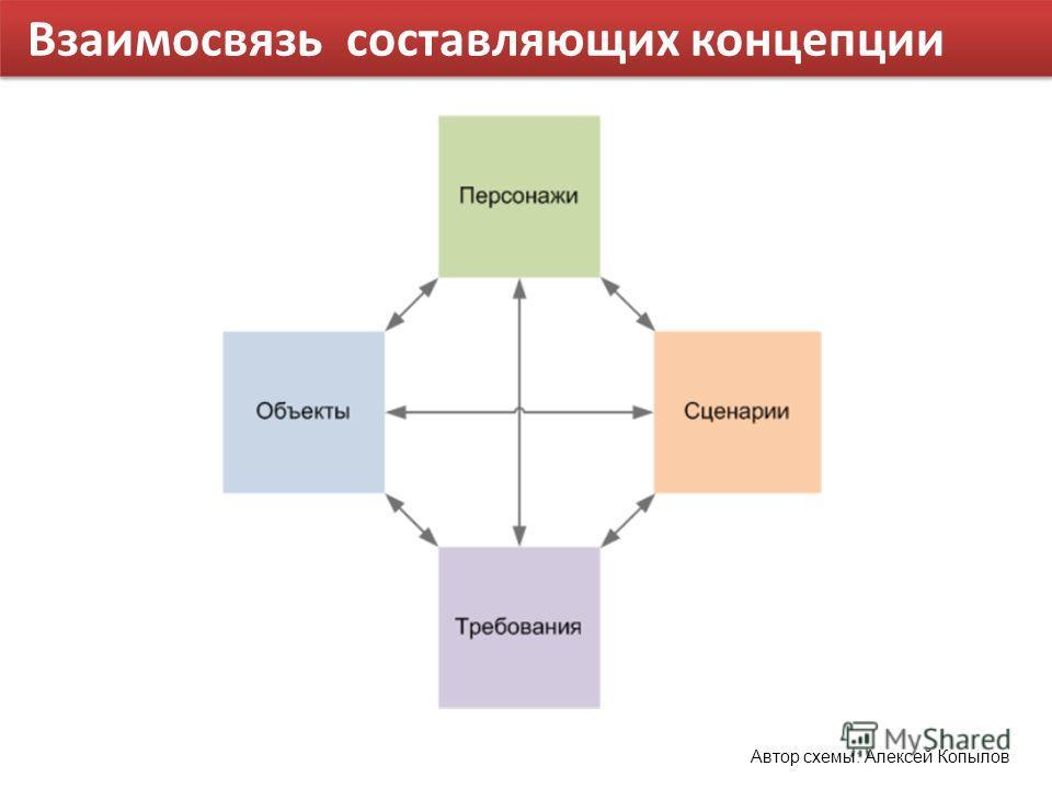 Взаимосвязь составляющих концепции Автор схемы: Алексей Копылов