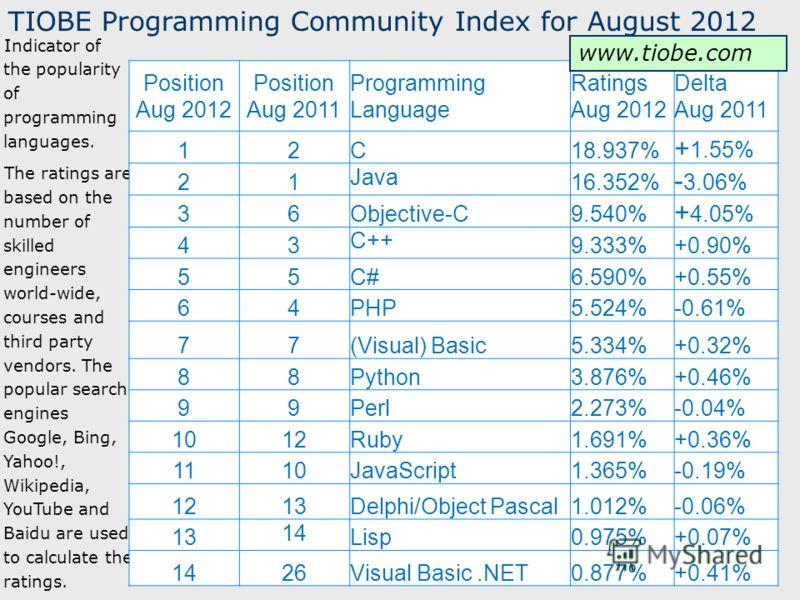 5 TIOBE Programming Community Index for August 2012 Indicator of the popularity of programming languages. The ratings are based on the number of skilled engineers world-wide, courses and third party vendors. The popular search engines Google, Bing, Y