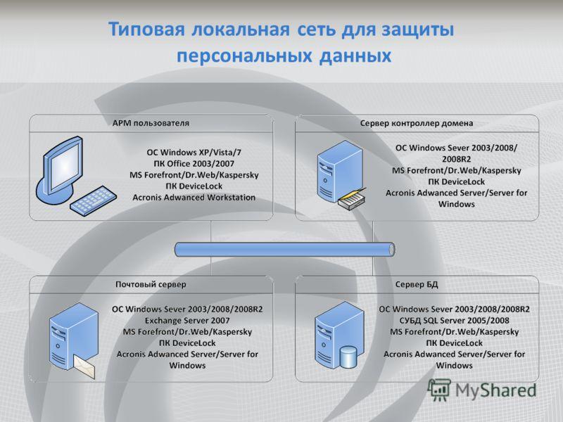 Типовая локальная сеть для защиты персональных данных