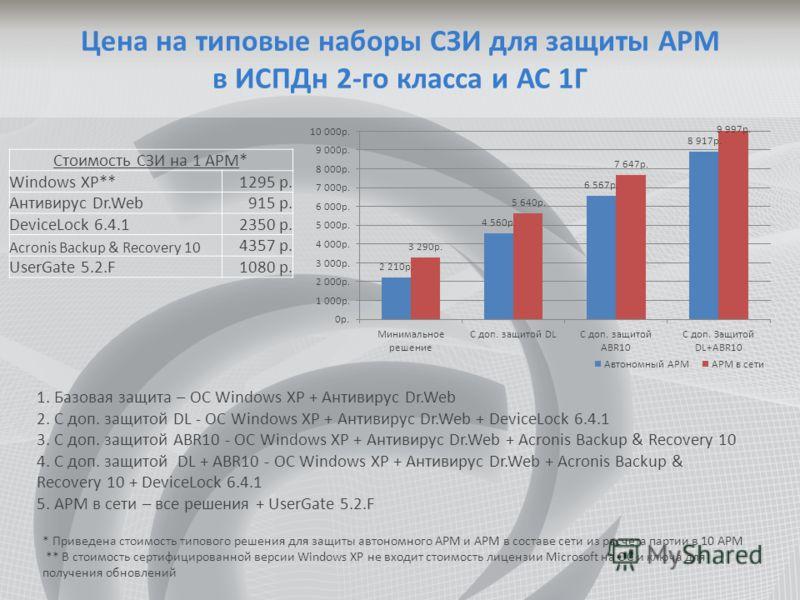 Цена на типовые наборы СЗИ для защиты АРМ в ИСПДн 2-го класса и АС 1Г Стоимость СЗИ на 1 АРМ* Windows XP**1295 р. Антивирус Dr.Web915 р. DeviceLock 6.4.12350 р. Acronis Backup & Recovery 10 4357 р. UserGate 5.2.F1080 р. 1. Базовая защита – ОС Windows