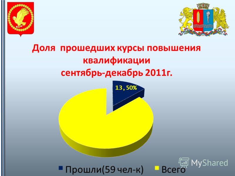 Доля прошедших курсы повышения квалификации сентябрь - декабрь 2011 г.
