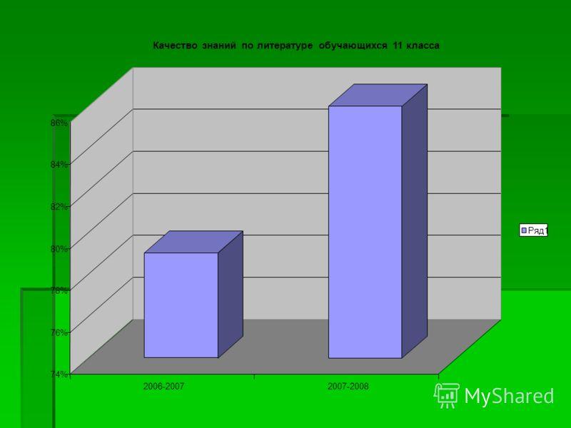 74% 76% 78% 80% 82% 84% 86% 2006-20072007-2008 Качество знаний по литературе обучающихся 11 класса Ряд1