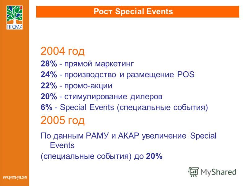 Рост Special Events 2004 год 28% - прямой маркетинг 24% - производство и размещение POS 22% - промо-акции 20% - стимулирование дилеров 6% - Special Events (специальные события) 2005 год По данным РАМУ и АКАР увеличение Special Events (специальные соб