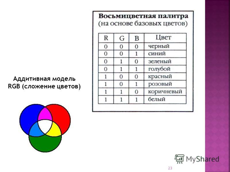 23 Аддитивная модель RGB (сложение цветов)