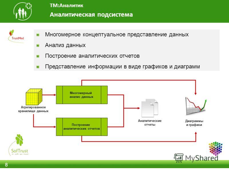 8 Аналитическая подсистема ТМ:Аналитик Многомерное концептуальное представление данных Анализ данных Построение аналитических отчетов Представление информации в виде графиков и диаграмм Многомерный анализ данных Построение аналитических отчетов Агрег