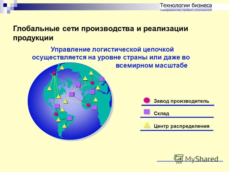 Глобальные сети производства и реализации продукции Управление логистической цепочкой осуществляется на уровне страны или даже во всемирном масштабе Завод производитель Склад Центр распределения