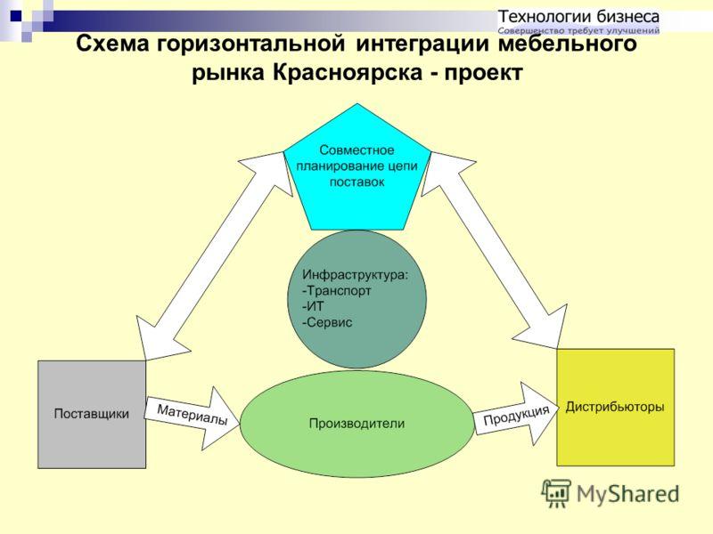 Схема горизонтальной интеграции мебельного рынка Красноярска - проект