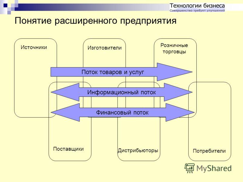 Понятие расширенного предприятия Поток товаров и услуг Информационный поток Финансовый поток Поставщики Источники Изготовители Дистрибьюторы Розничные торговцы Потребители