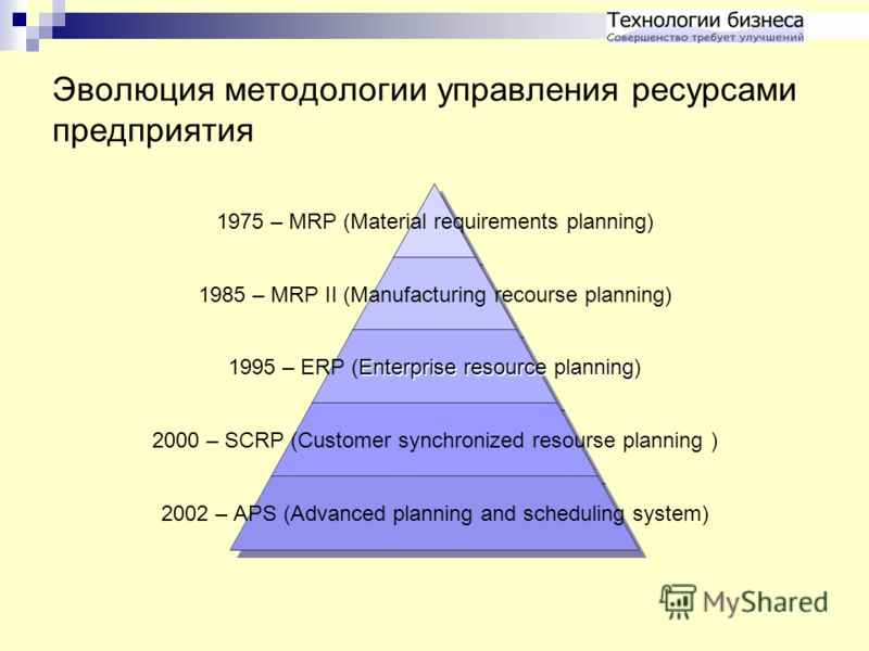 Эволюция методологии управления ресурсами предприятия 1975 – MRP (Material requirements planning) 1985 – MRP II (Manufacturing recourse planning) Enterprise resource planning 1995 – ERP (Enterprise resource planning) 2000 – SCRP (Customer synchronize