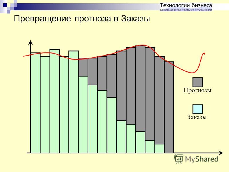 Превращение прогноза в Заказы Прогнозы Заказы